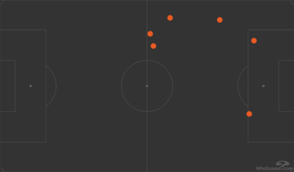 Diagram of Anthony Martial loss of possession in Manchester United game in Premier League against West Brom, West Bromwich Albion